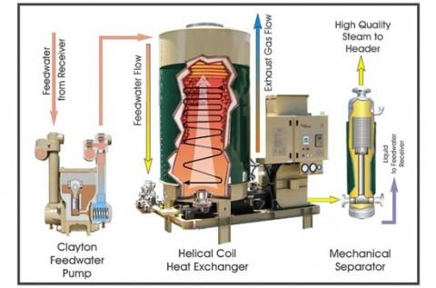 disposicion-interna-generador-de-vapor